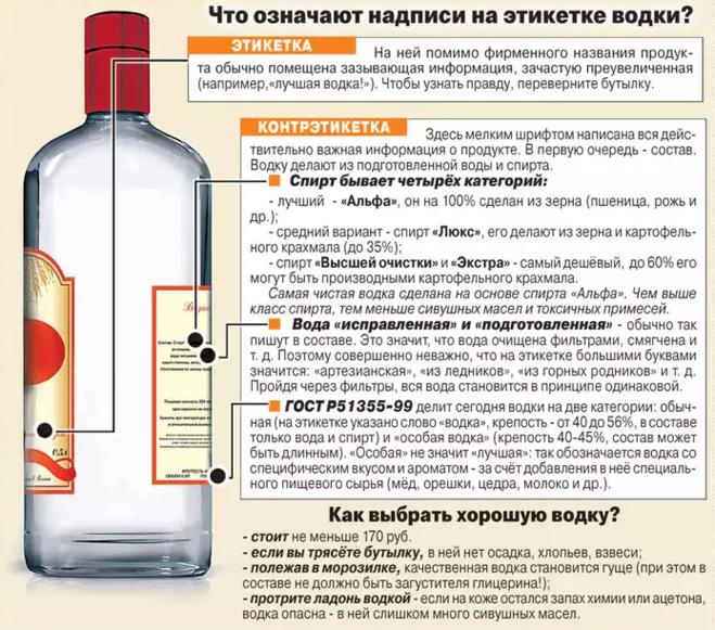 Как в домашних условиях делать спирт из