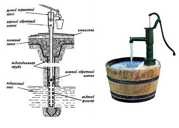 Как сделать вода насос