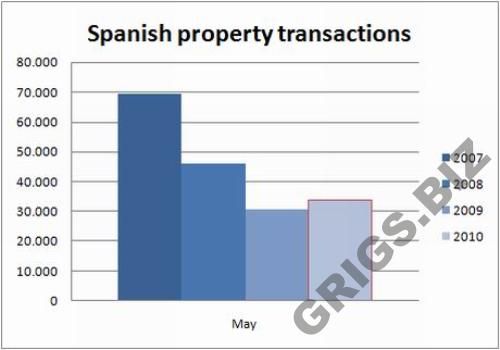 Испания стоимость недвижимости для внж
