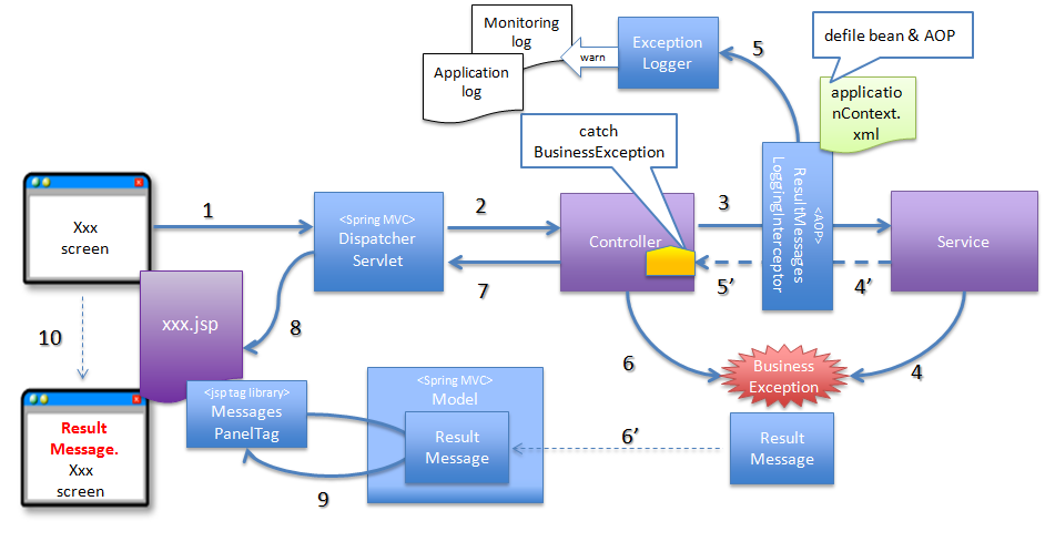 Spring MVC Upload File kết hợp Progress Bar (JQuery