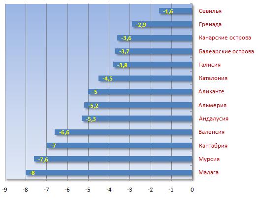 Цены на недвижимость испания прогноз