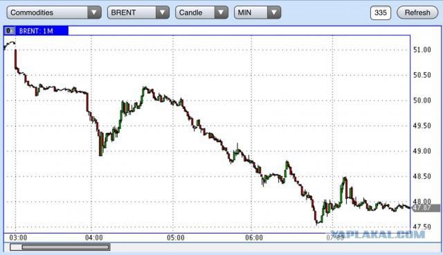 0 долларов в российский рубль по курсу на сегодня