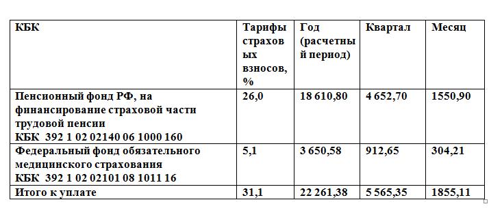 КБК на 2018 - Коды бюджетной классификации