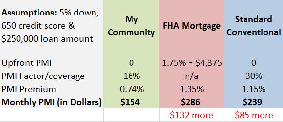 Denver loan limits