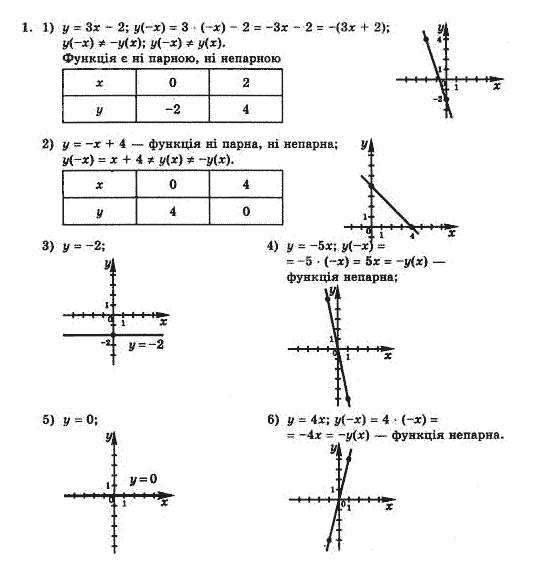 Гдз з алгебри з поглибленим вивченням математики 8 клас мерзляк 2016