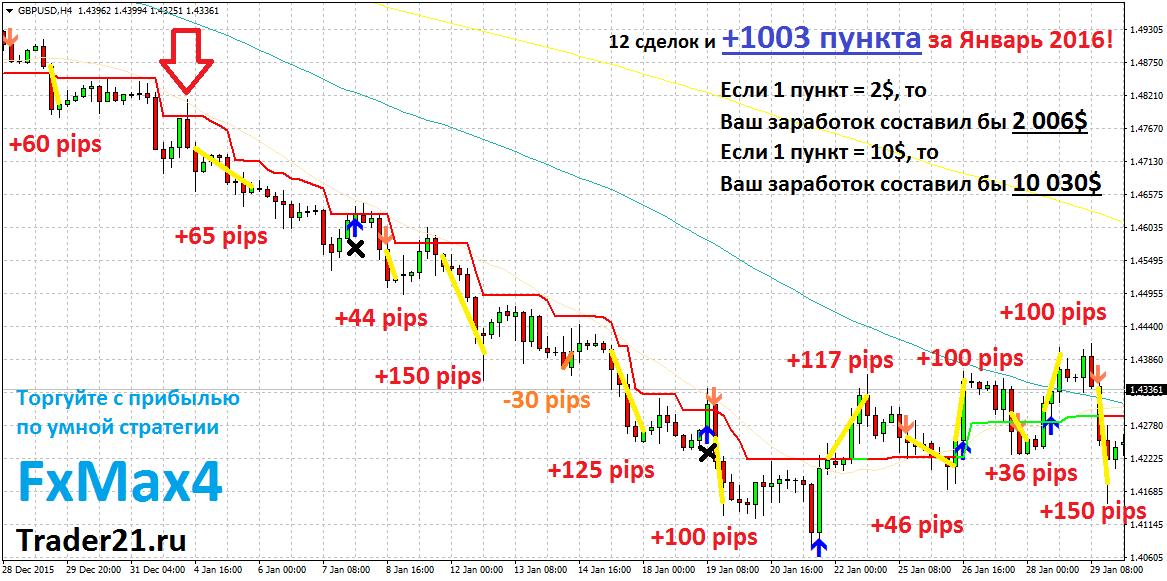 Курс доллара США (USD) ЦБ РФ на сегодня и на