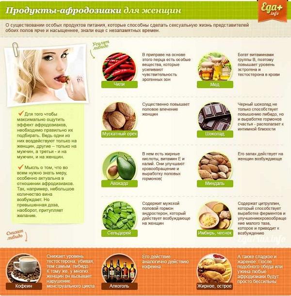11 продуктов для повышения мужского либидо themen'sfit.