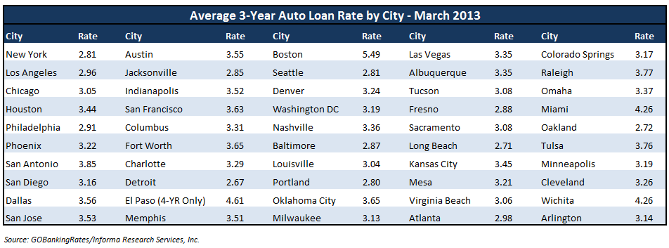 Miami auto loan rates