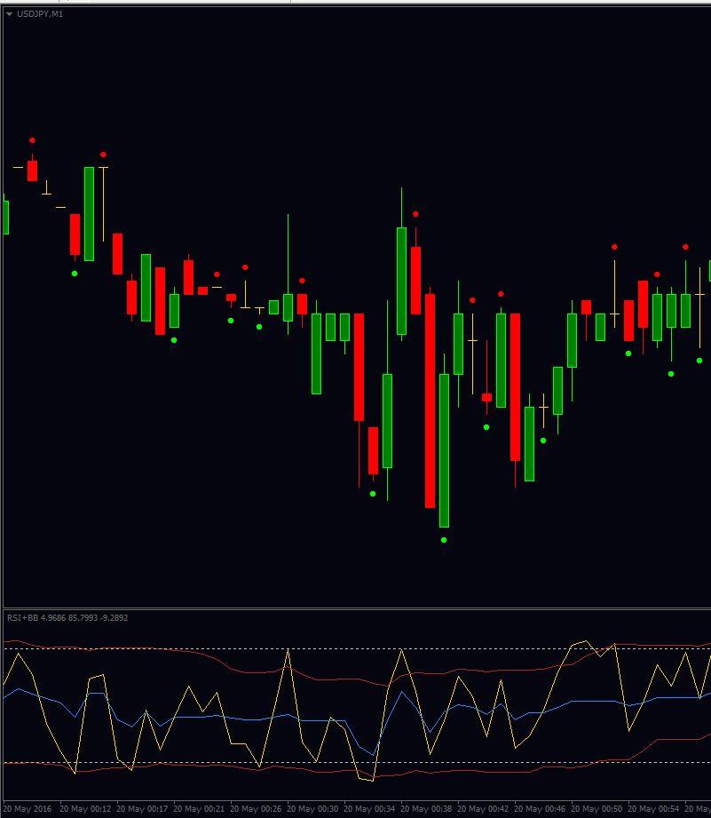 Бинарные опционы скачать индикатор