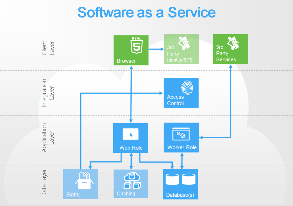 software as a service Definition of 'software as a service - saas' software-as-a-service (saas) is a software licensing model in which access to the software is provided on a subscription basis, with the software being located on external servers rather than on servers located in-house software-as-a-service is typically.