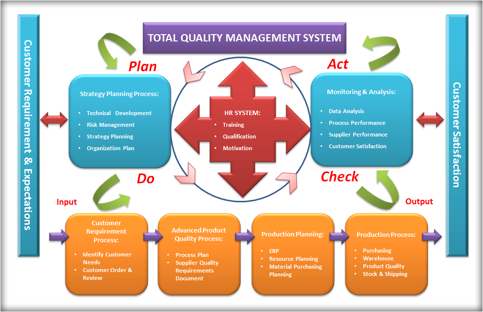 Thesis in total quality management