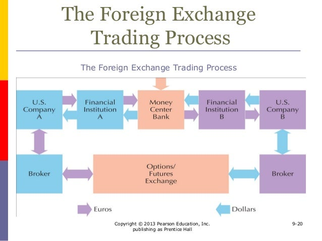 money trading foreign exchange