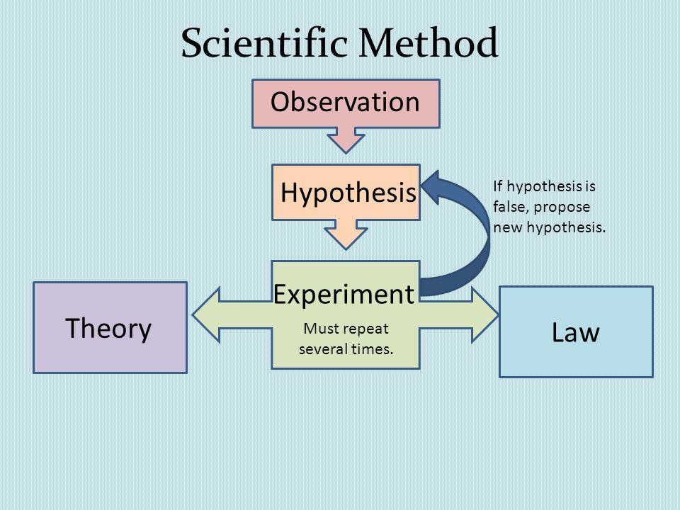 Hypotheses - BCSC Website