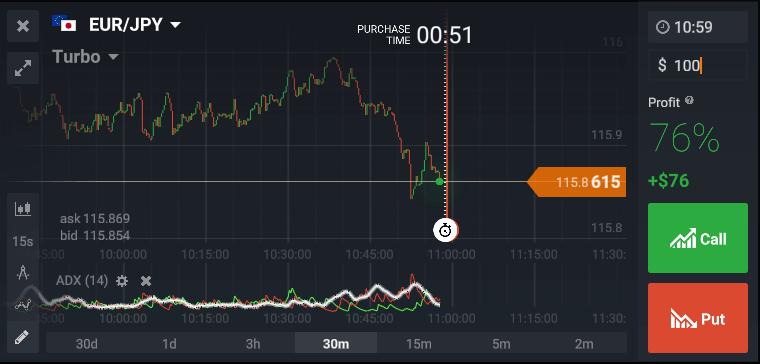 binary options market news