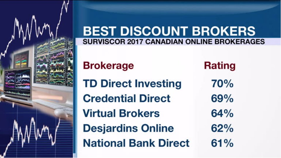 Rbc direct investing non resident