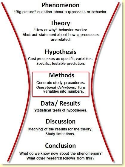 thesis topics related to psychology