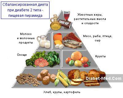 Подбор диет и систем питания i