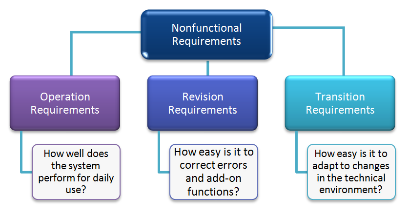 the non functional requirements information technology essay Operational requirements are those statements that 'identify the essential capabilities  enterprise technology, information, and infrastructure.