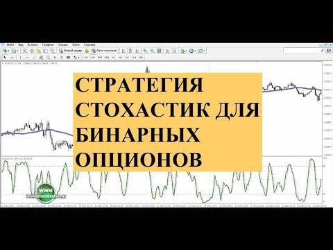 Стратегии для бинарных опционов 5 15 минут