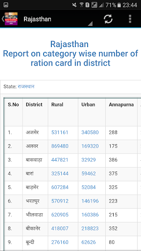 How to Check Ration Card Status Online in Delhi