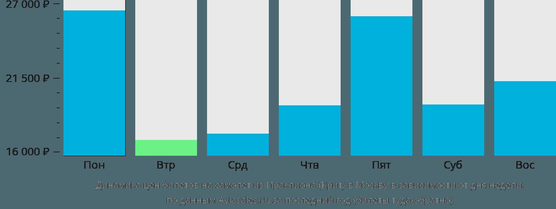 Стоимость авиабилетов киев