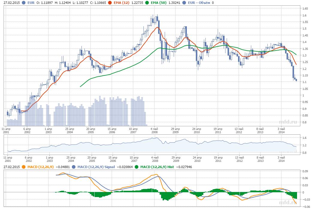 ФОРЕКС И ВАЛЮТЫ: евро (EUR) Курс евро, прогноз курса евро