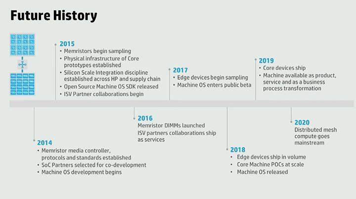 План работ компании Hewlett-Packard по превращению концепции мемристивности в коммерческий продукт