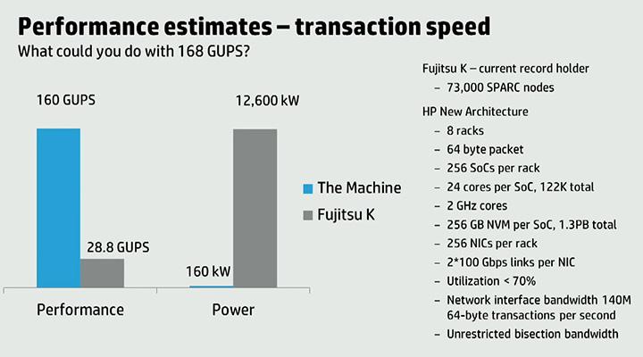 Сравнение производительности и энергопотребления The Machine и суперкомпьютера Fujitsu K