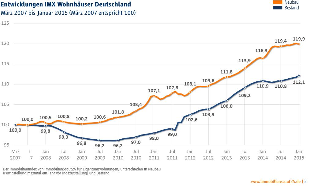 График цен на недвижимость испании