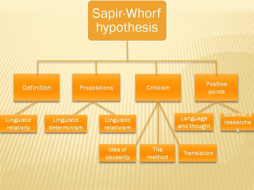 Linguistic determinism hypothesis