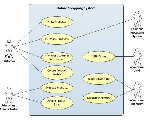 9 best UML diagrams for ONLINE SHOPPING SYSTEM images on Pinterest - case analysis