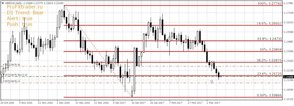 Фундаментальный анализ валютного рынка форекс