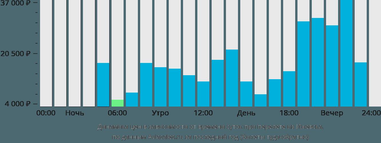 цена на авиабилеты москва екатеринбург