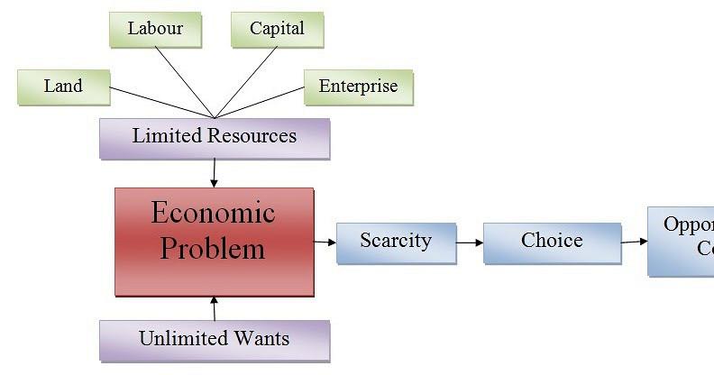 Financial Problem Essay - bestwriteworkessaytechnology