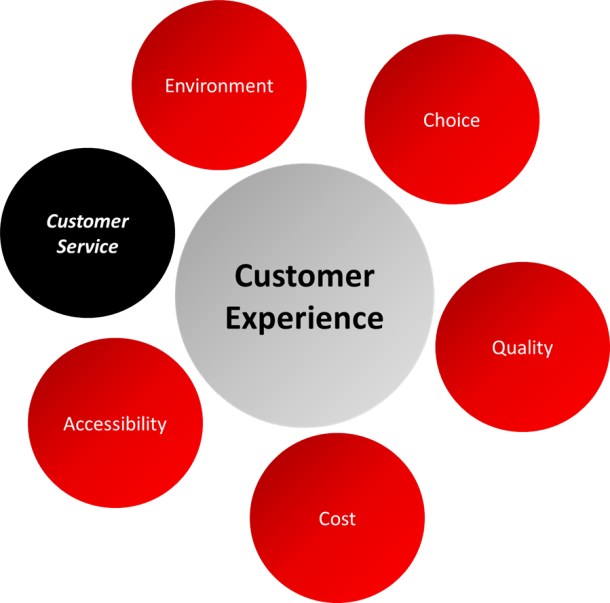 Service Quality and Customer Contact - Free Management