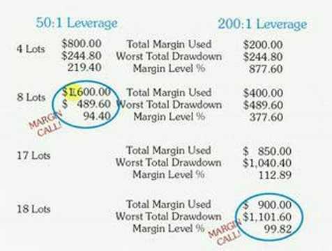 forex margin call & closeout calculator