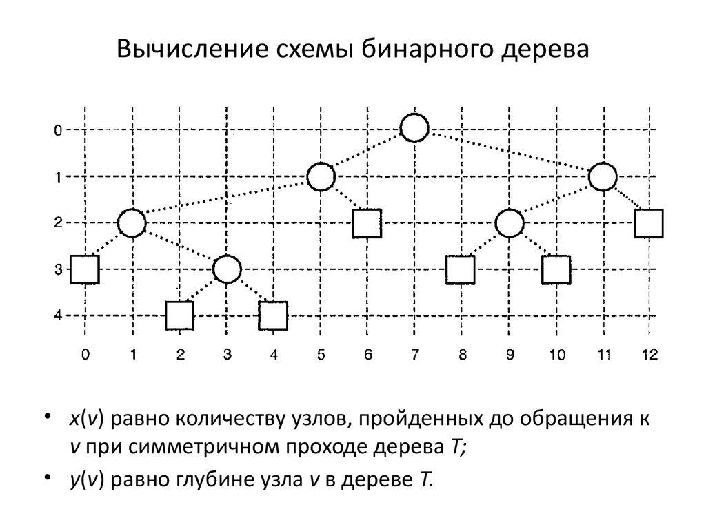 Бинарное дерево графика