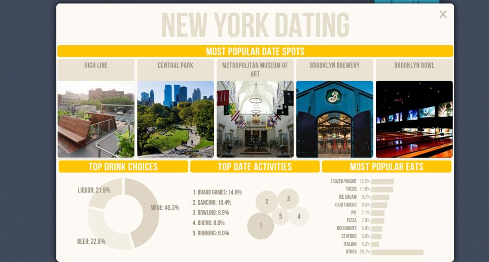 Best new york dating sites