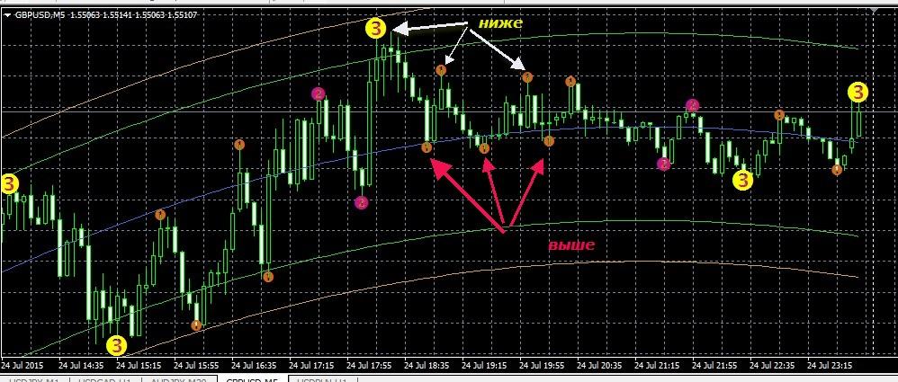 Скачать тиковый индикатор для бинарных опционов для м5