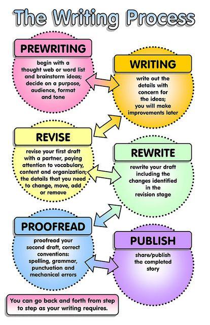 English Study Skills Center-Process Essay