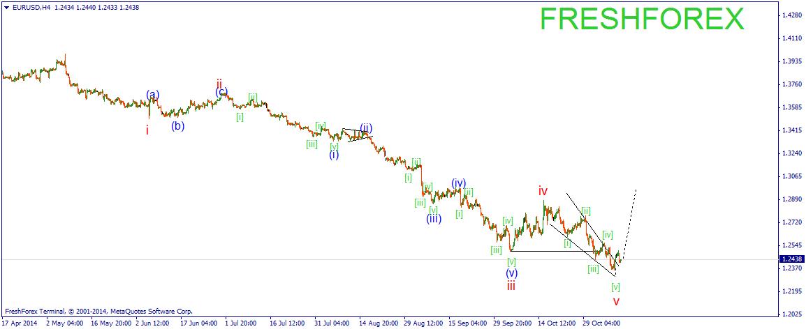 Как сделать форекс прогноз на завтра - Forex for You