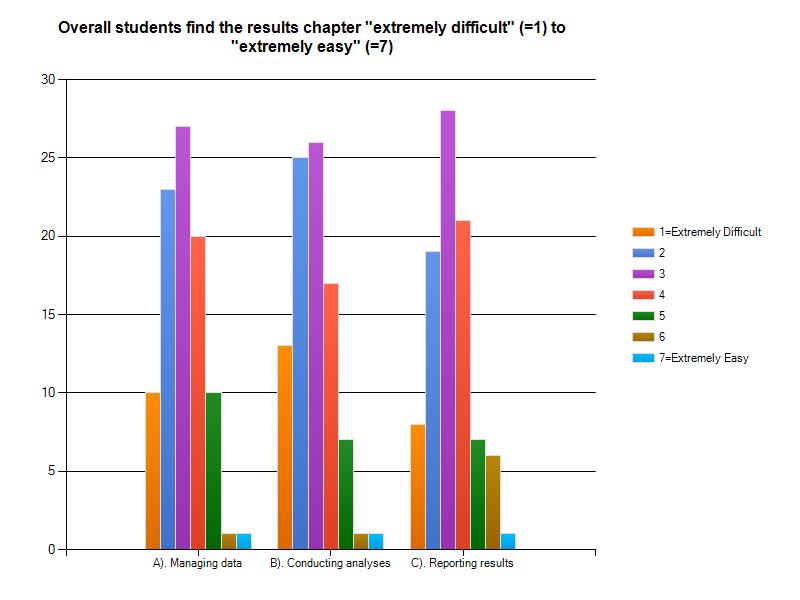 Statistics for dissertation