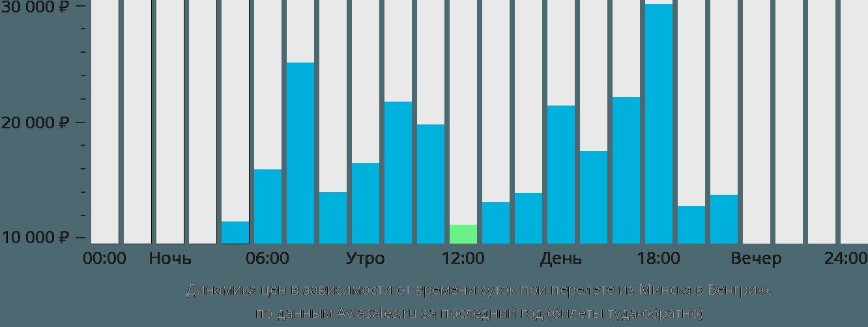 самый дешевый авиабилет челябинск москва